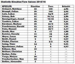 Torschützen Saison 2015/2016